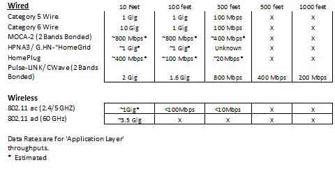 Speeds Chart