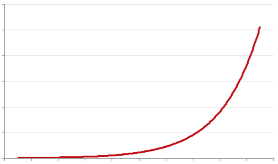 Image result for exponential growth curve